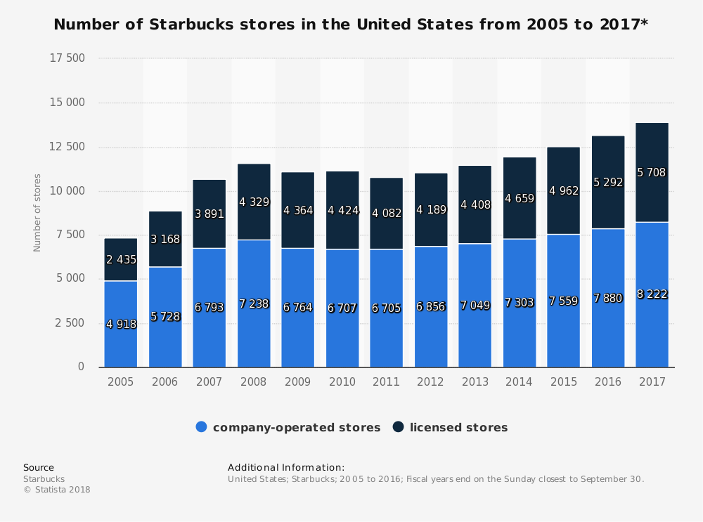 Starbucks Specialty Eateries Industry Statistics