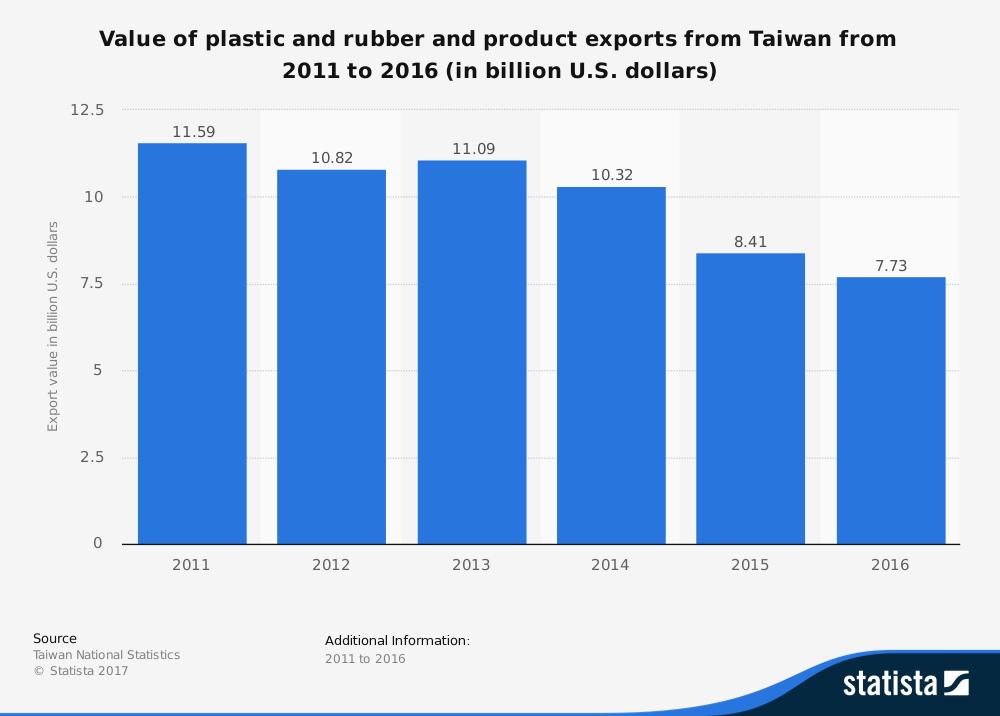 Taiwan Plastics Industry Statistics
