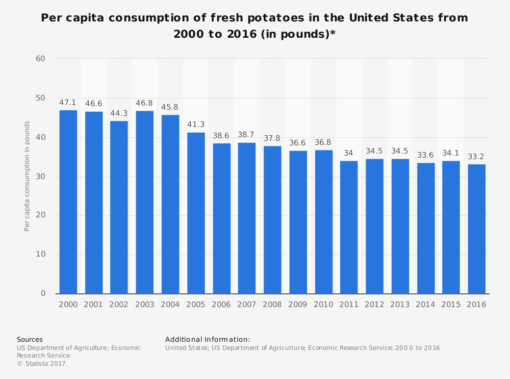 United States Potato Consumption Statistics