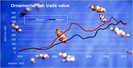 ornamental-fish-industry-statistics