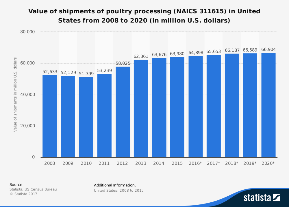 united-states-poultry-industry-statistics