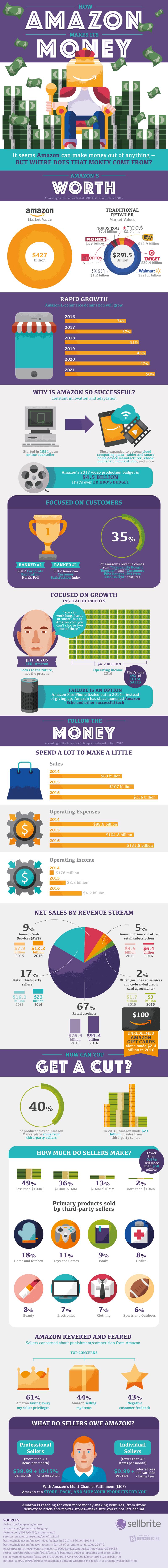 Amazon's-Yearly-Revenue