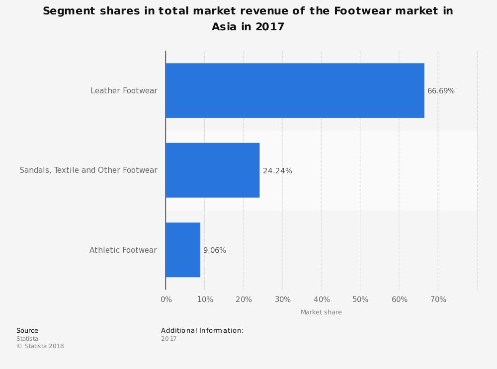 Asia Footwear Industry Statistics by Market