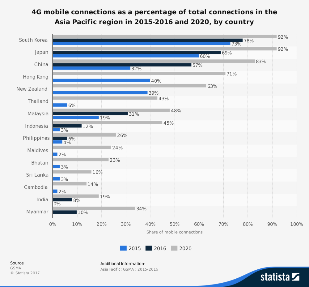 Asia Pacific Telecommunication Industry Statistics 4G