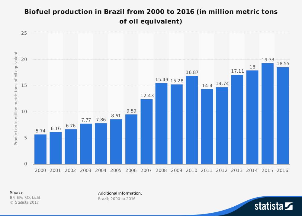 Brazil Ethanol Industry Statistic