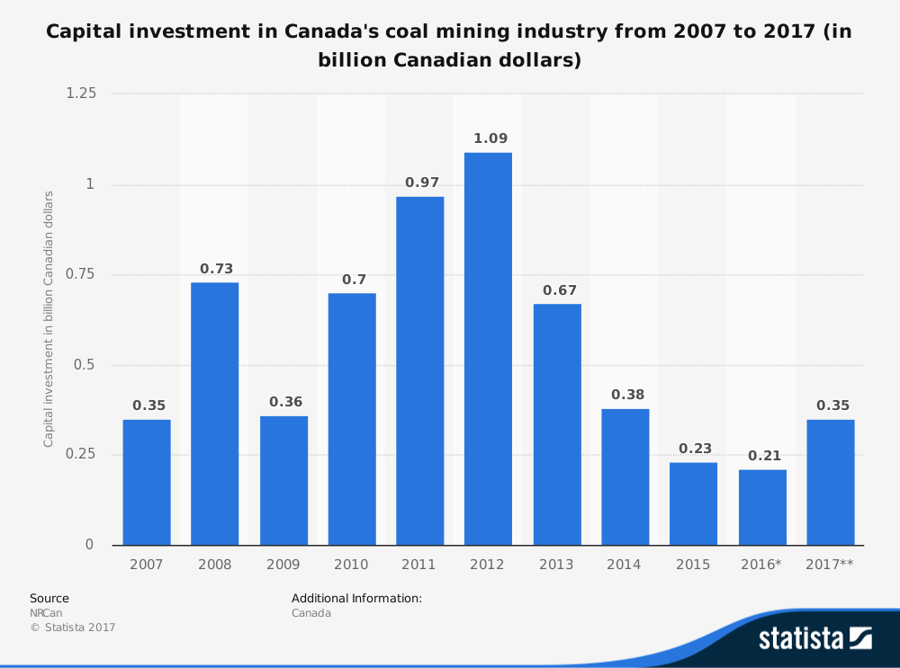 Canada Coal Industry Statistics by Capital Investment