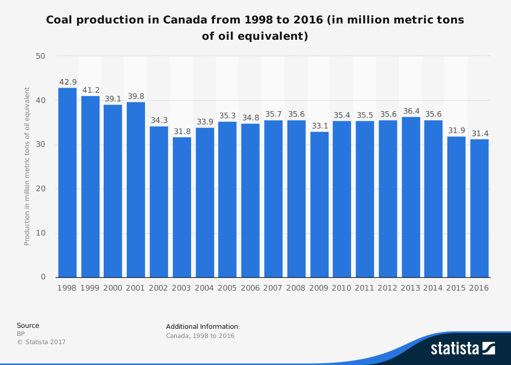 Canadian Coal Industry Statistics