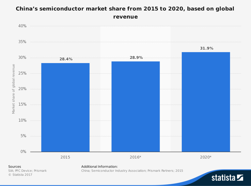 China Semiconductor Industry Statistics by Global Market Share