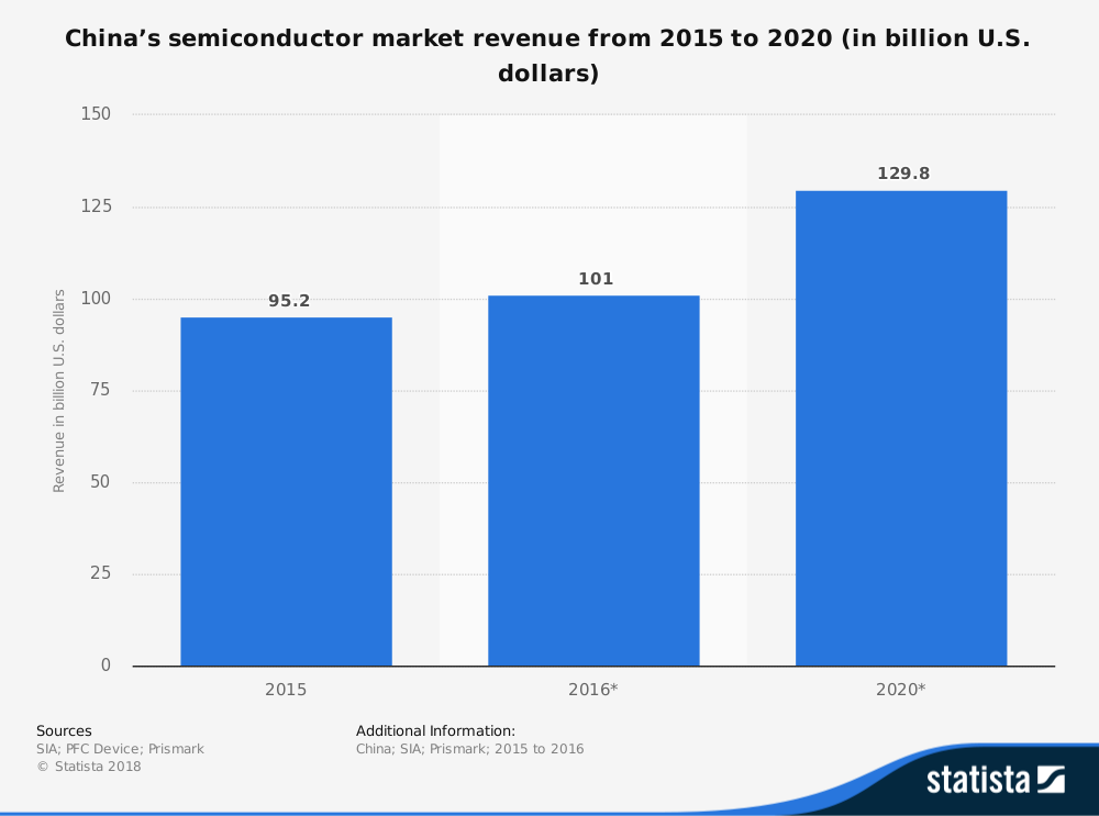 China Semiconductor Industry Statistics by Market Revenue