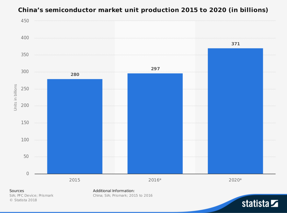 Chinese Semiconductor Industry Statistics by Unit Production