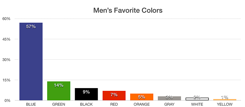 Favorite-color-of-men