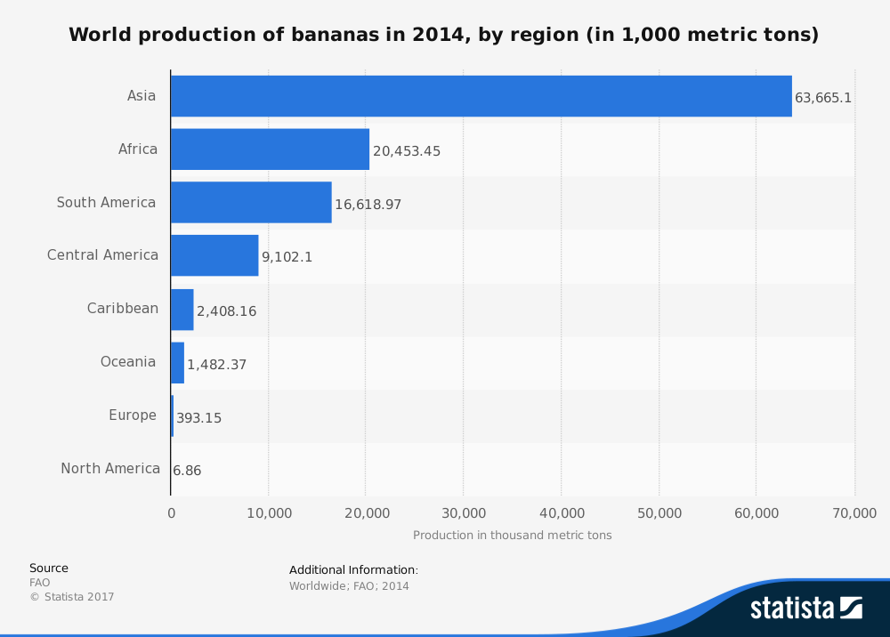 Global Banana Industry Statistics