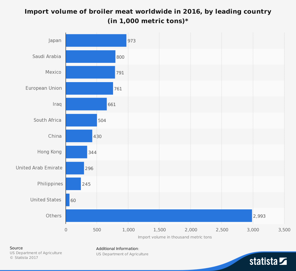 Global Meat Industry Statistics