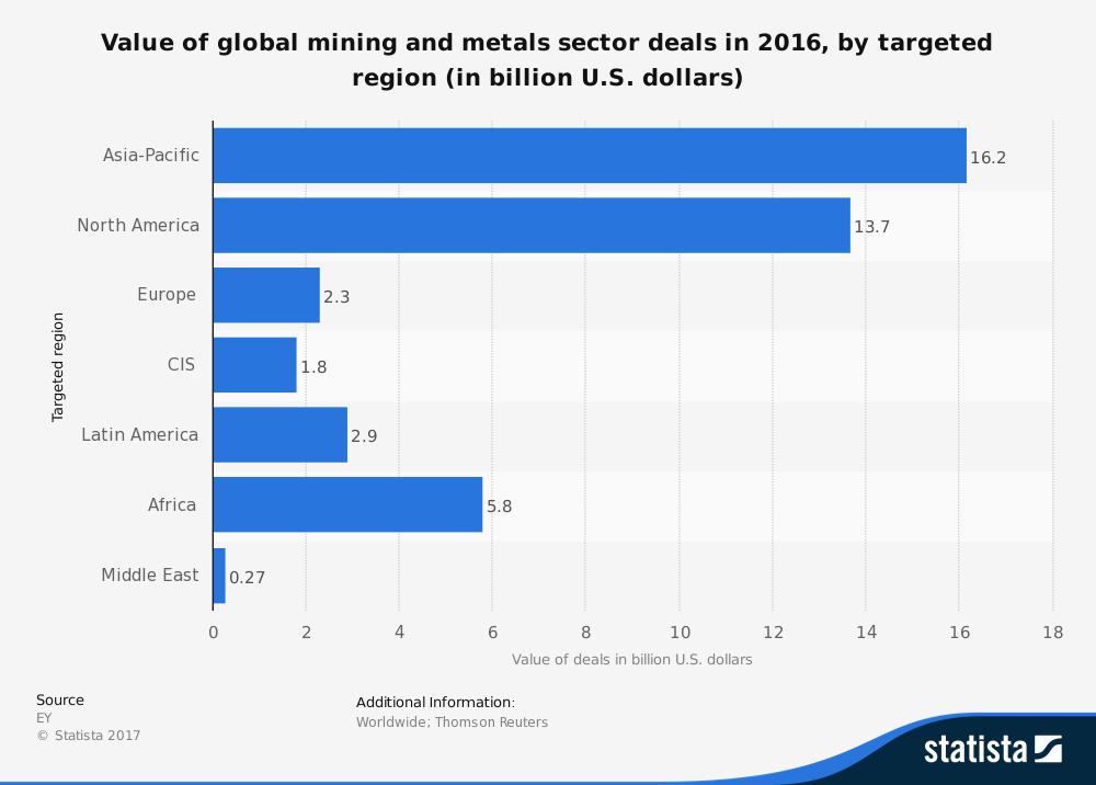 Global Mining Industry Statistics