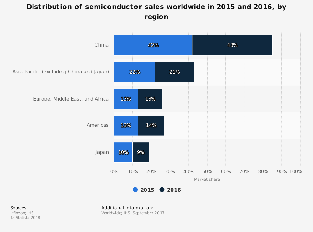 Global Semiconductor Industry Statistics