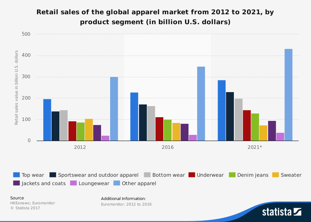 Global Worldwide Apparel Industry Statistics