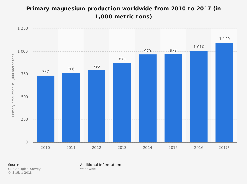 Global Worldwide Magnesium Industry Statistics