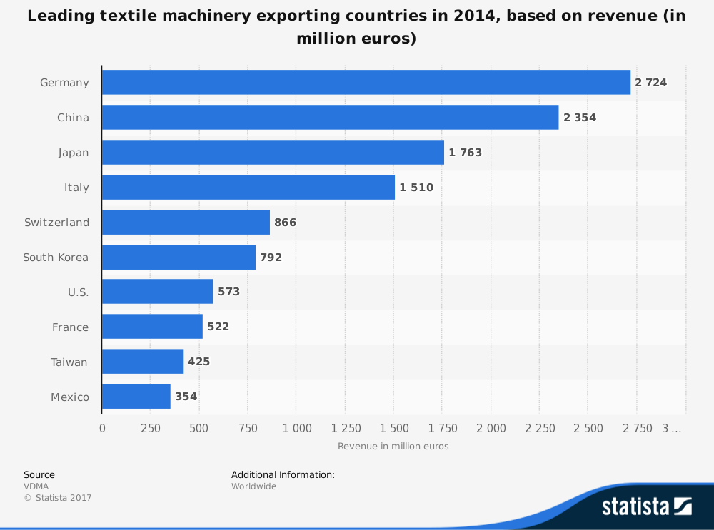 Global Worldwide Powerloom and Textile Machinery Industry Statistics