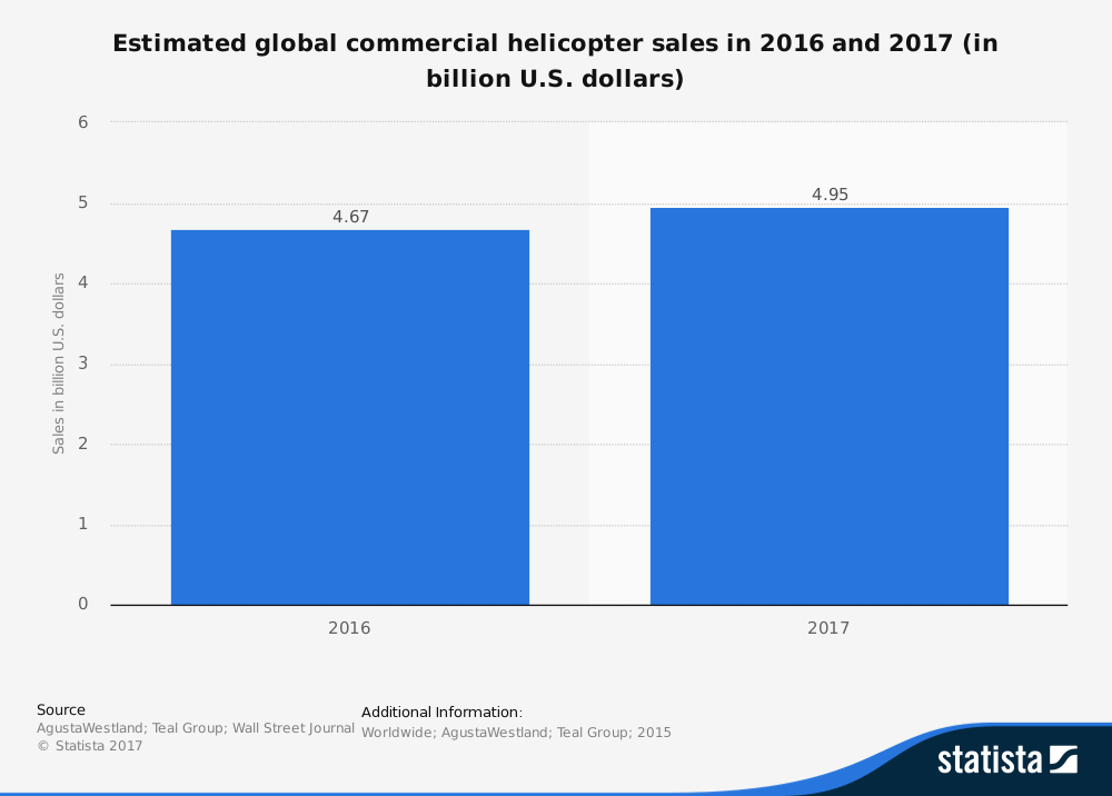 Helicopter Leasing Industry Statistics by Total Sales