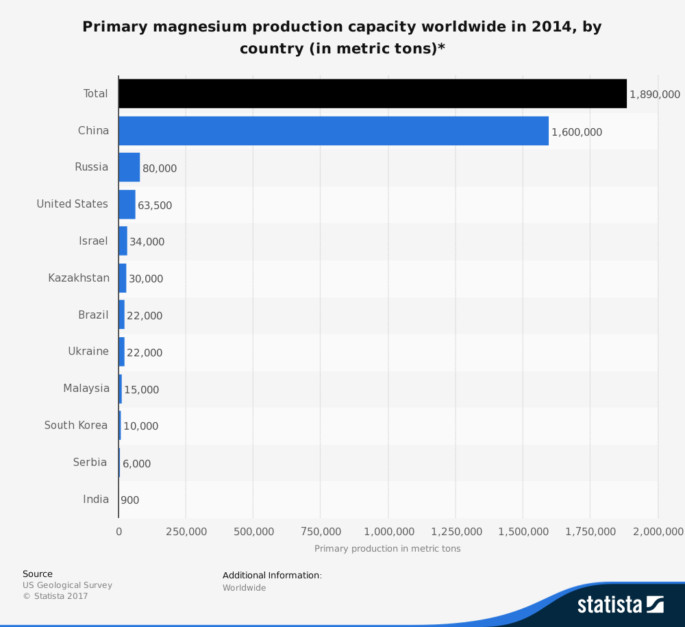 Highest Volume by Country Magnesium Industry Statistics