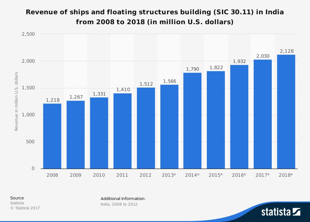 Indian Shipbuilding Industry Statistics
