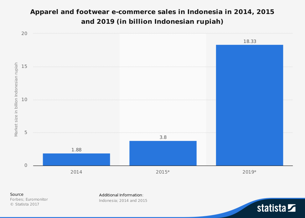 Indonesian Footwear Industry Statistics