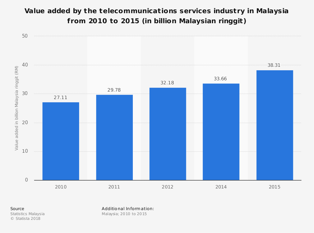 telecommunication industry in malaysia The telecommunication industry saw a moderate growth this year and will be  expected to remain stable with moderate growth going forward.