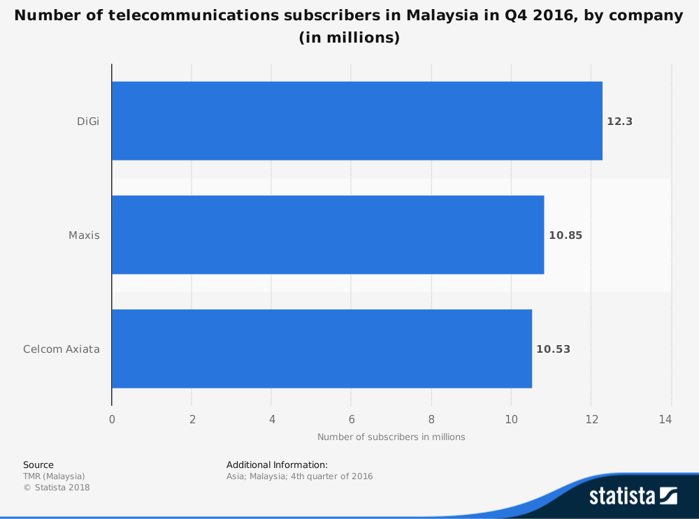 Malaysia Telecommunication Industry Statistics Total Subscribers