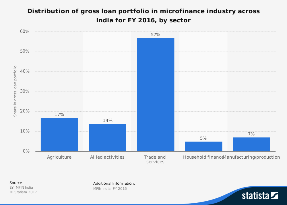 Microfinance Industry Statistics for India
