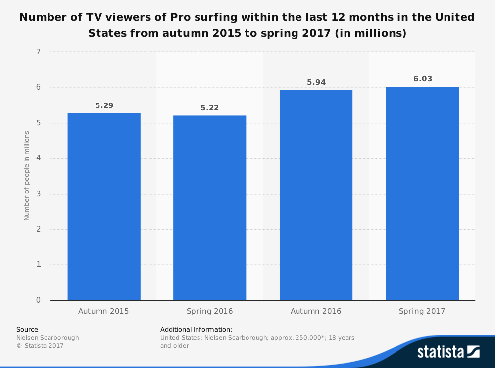 Number of TV Viewers of Surfing Events