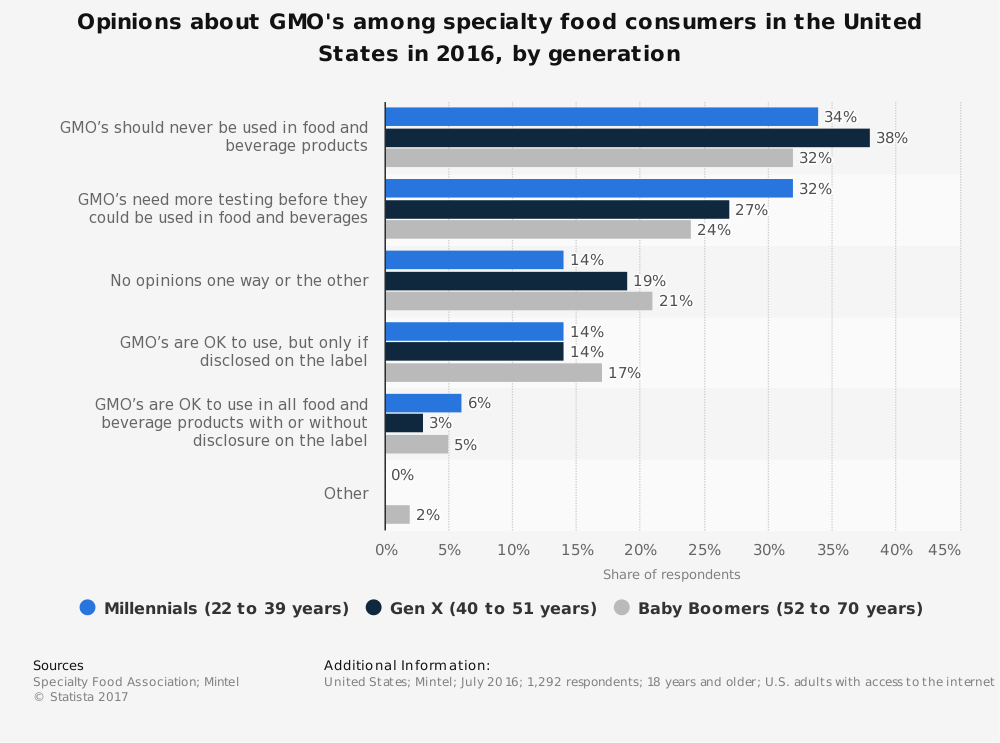 Opinions and Statistics on Genetically Modified Foods