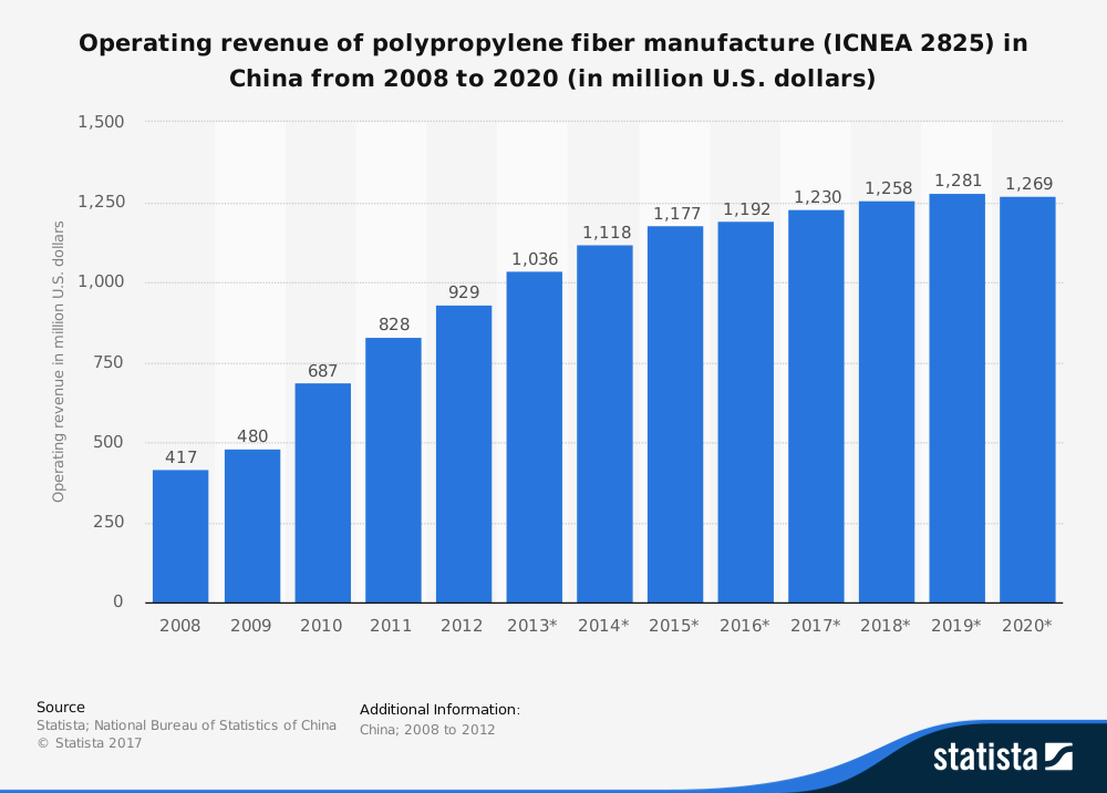 Polypropylene Industry Statistics by China Production