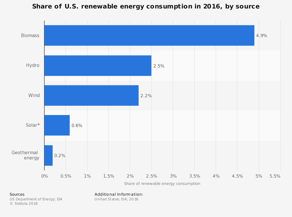 Renewable Energy Statistics United States by Source