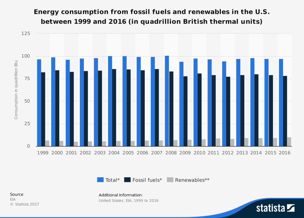 Renewable Energy Statistics United States