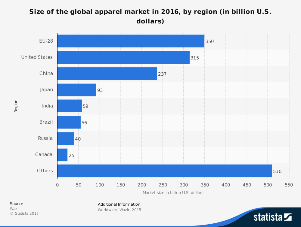 Size Worldwide Apparel Market Statistics by Region