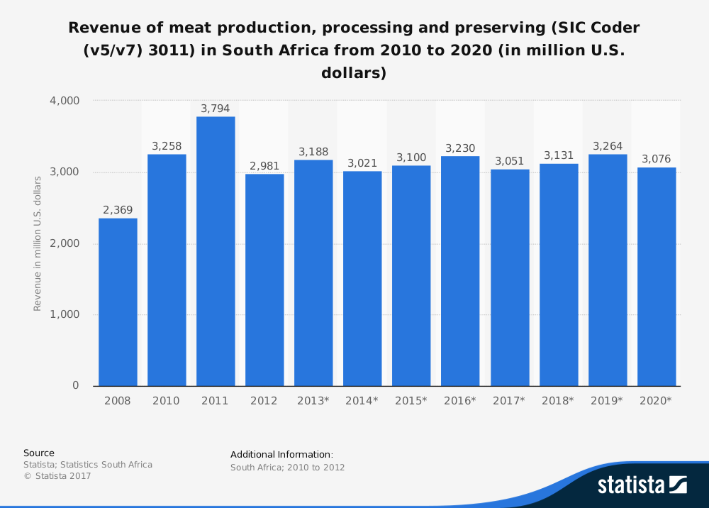 South African Meat Industry Statistics by Production
