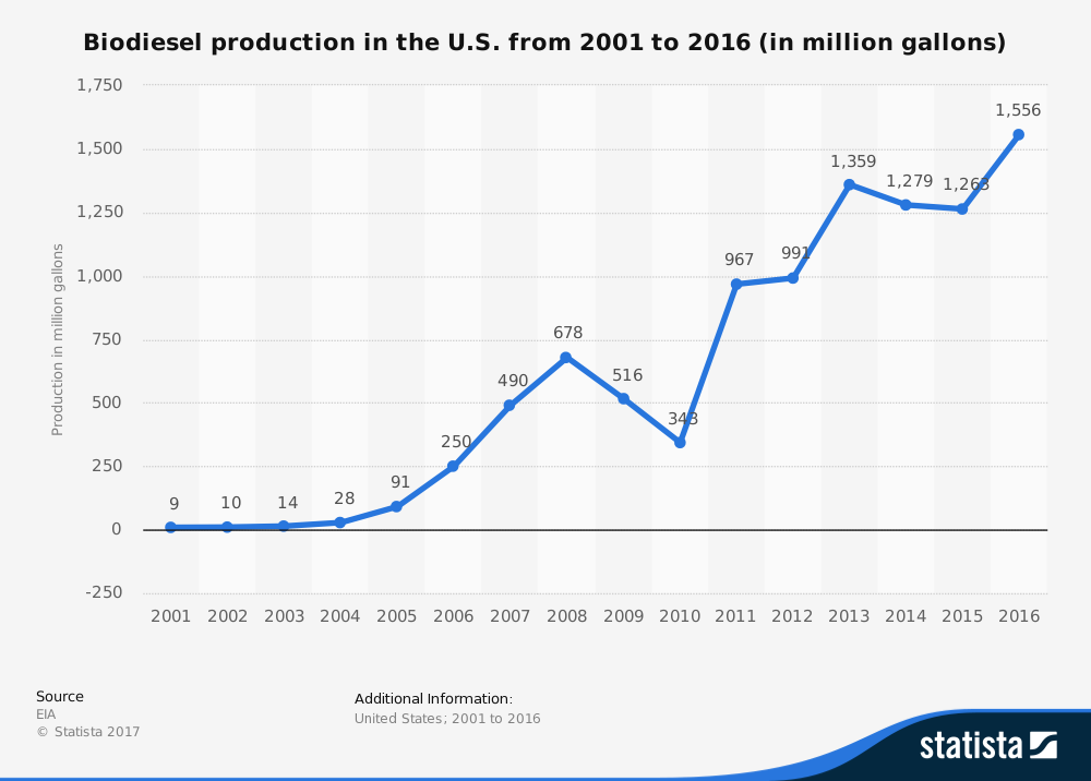 United States Biodiesel Industry Statistics by Production