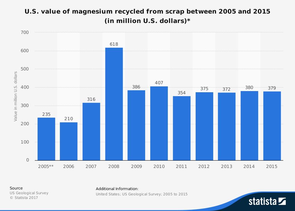 United States Magnesium Industry Statistics