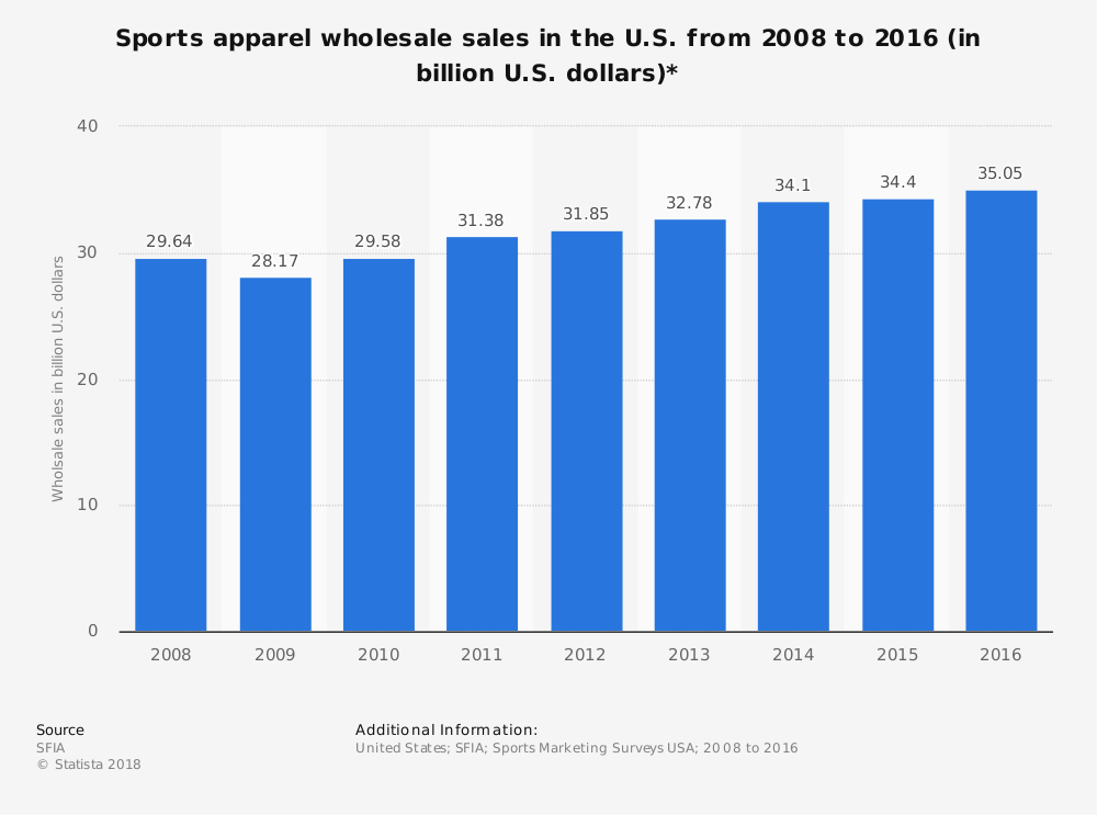 Wholesale Athletic Apparel Industry Statistics in the United States