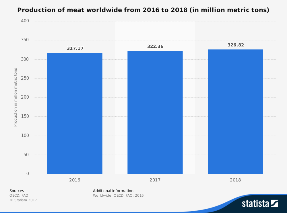 Worldwide Meat Industry Statistics by Production