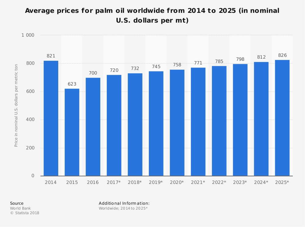 Worldwide Palm Oil Industry Prices