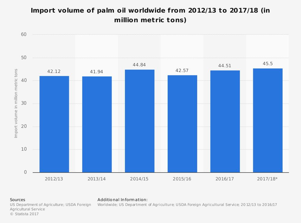 Worldwide Palm Oil Industry Statistics
