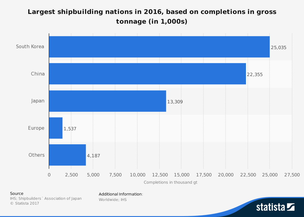 Worldwide Shipbuilding Industry Statistics
