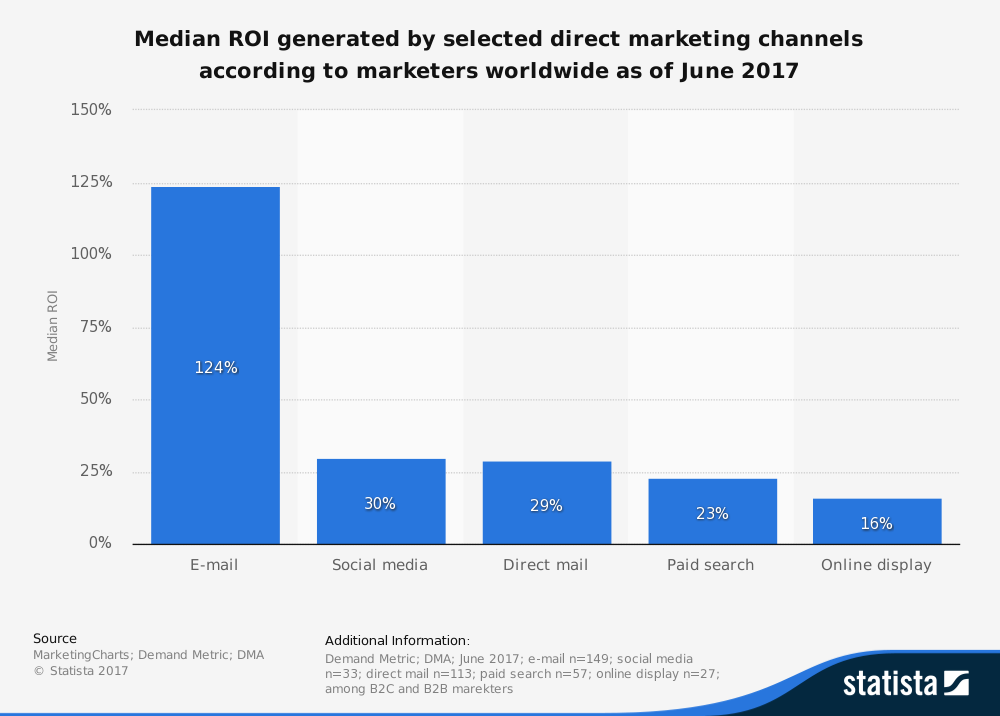 email-marketing-roi-2017