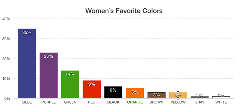 favorite-color-of-women
