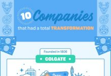 10 Billion Dollar Companies that did a Complete 180