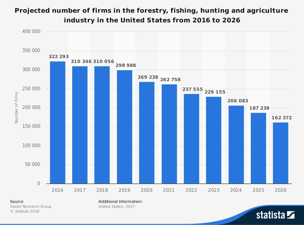 Agriculture Industry Statistics
