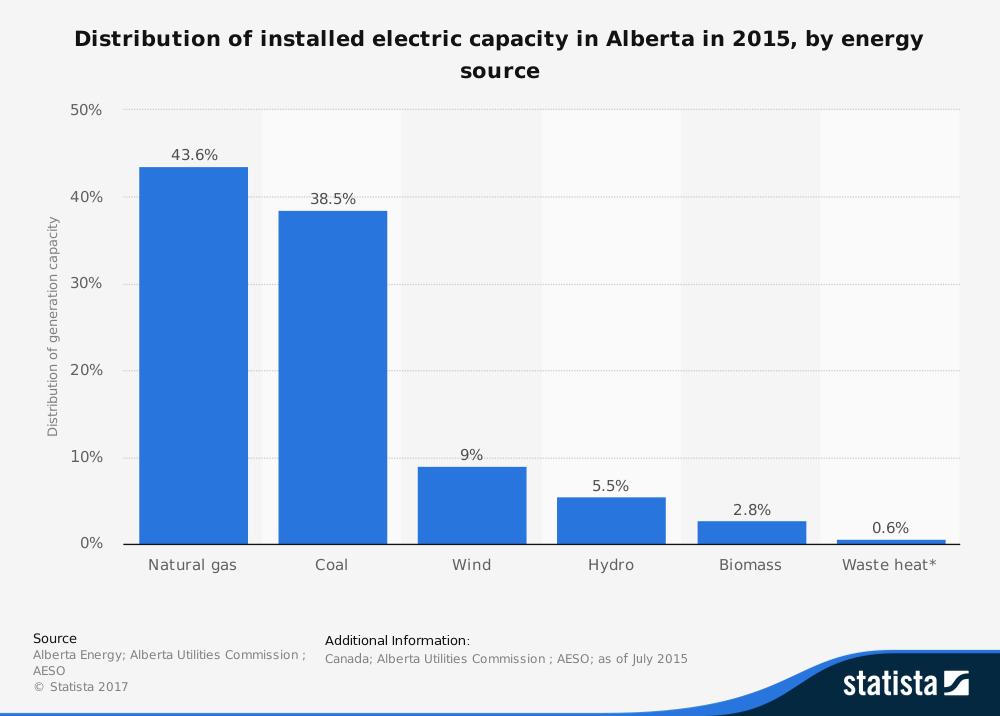 Alberta Energy Industry Statistics