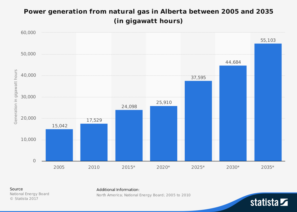 Alberta Energy Industry Statistics for Natural Gas