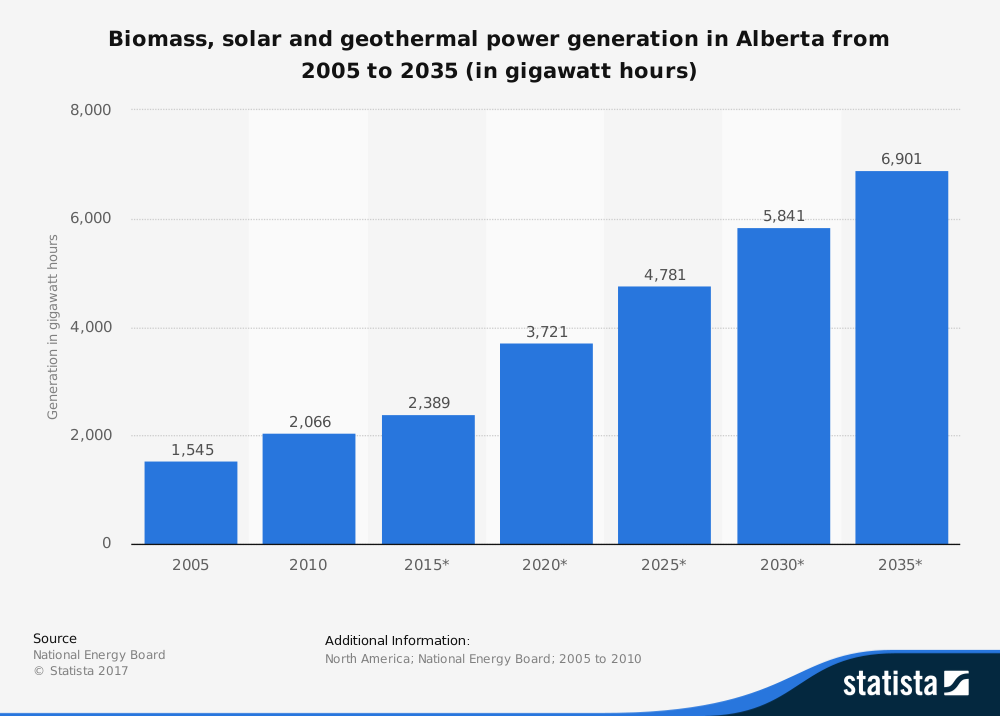 Alberta Energy Industry Trends